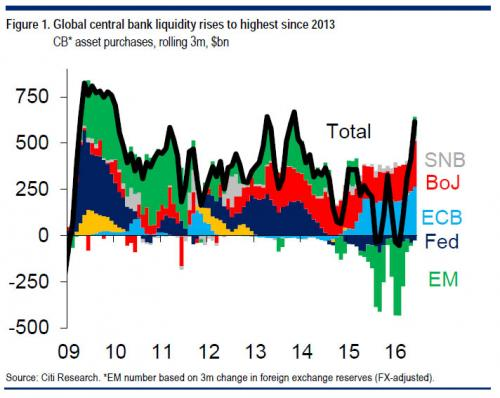 Citi's Central Bank purchase chart